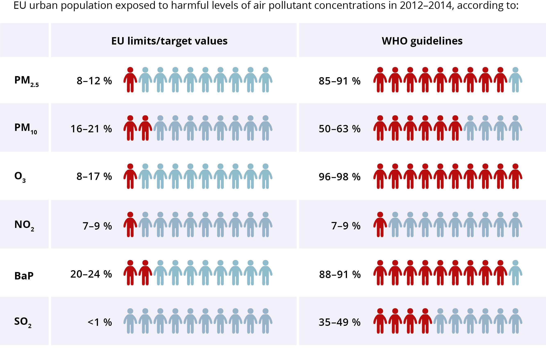 """Obyvatelia miest EU vystavení pôsobeniu koncentrácie škodlivých látok v znečistenom ovzduší. Porovnanie a posúdenie vystaveniu podľa EU limitov a podľa WHO smernice <a href=""""http://www.eea.europa.eu/highlights/stronger-measures-needed"""" target=""""_blank"""">http://www.eea.europa.eu/highlights/stronger-measures-needed</a>."""