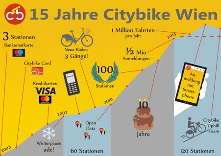 Citybike Wien stats